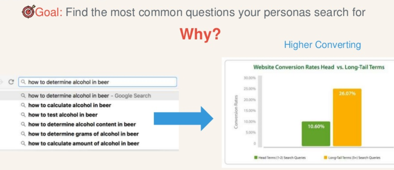 keyword research as per persona - seo specialist in toronto