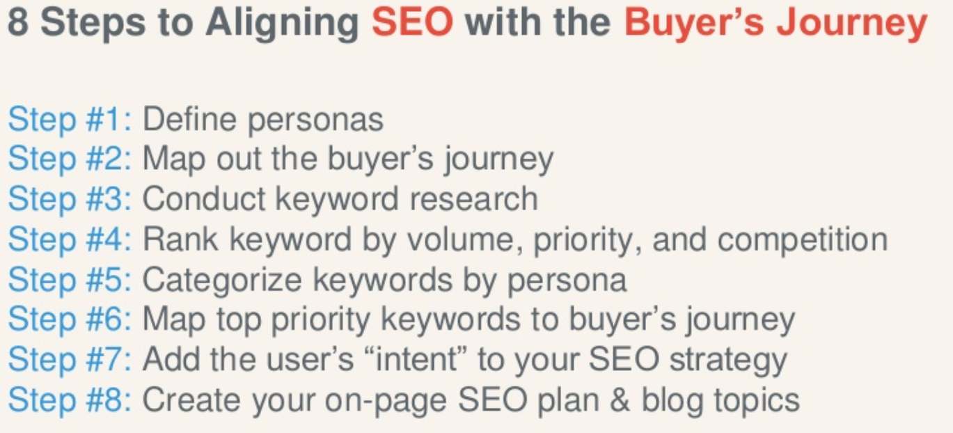 mapping buyers persona with keyword