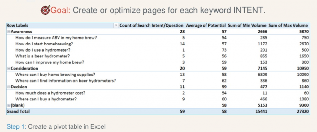 optimize keyword for intent - seo specialist in toronto